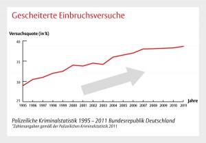 Einbruchversuche in Deutschland